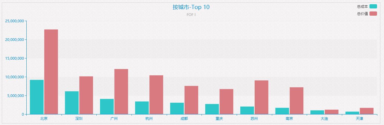 城市top10.png